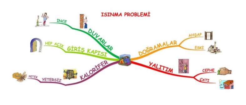 Örnek problem çözümü