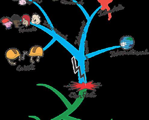 Uzaktan Eğitim ve Zihin Haritaları